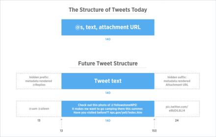 devbrief_tweetstructure1.png-w=680&h=434